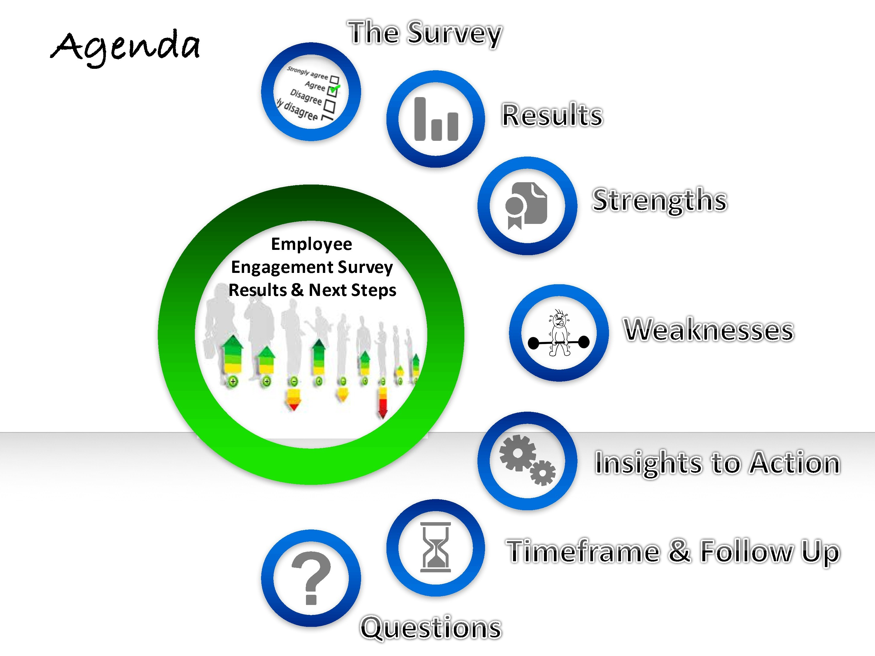 Employee Engagement Survey Results Amp Next Steps