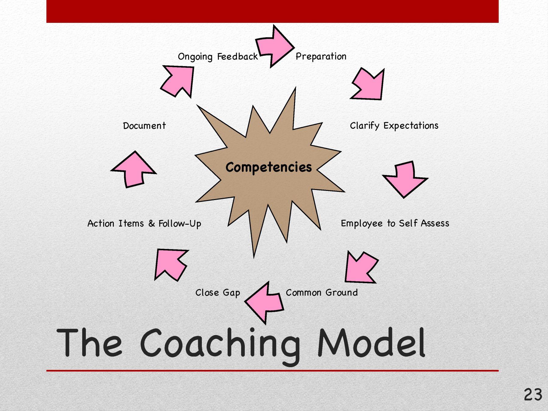 competency  u0026 coaching model