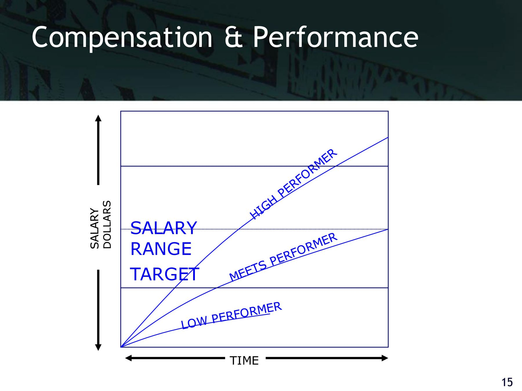 note on compensation strategy Compensation plan's (the plan) financial performance during the years ended march 31, 2017, 2016 and 2015 the plan is a voluntary retirement savings plan that is offered to state employees and employees of.