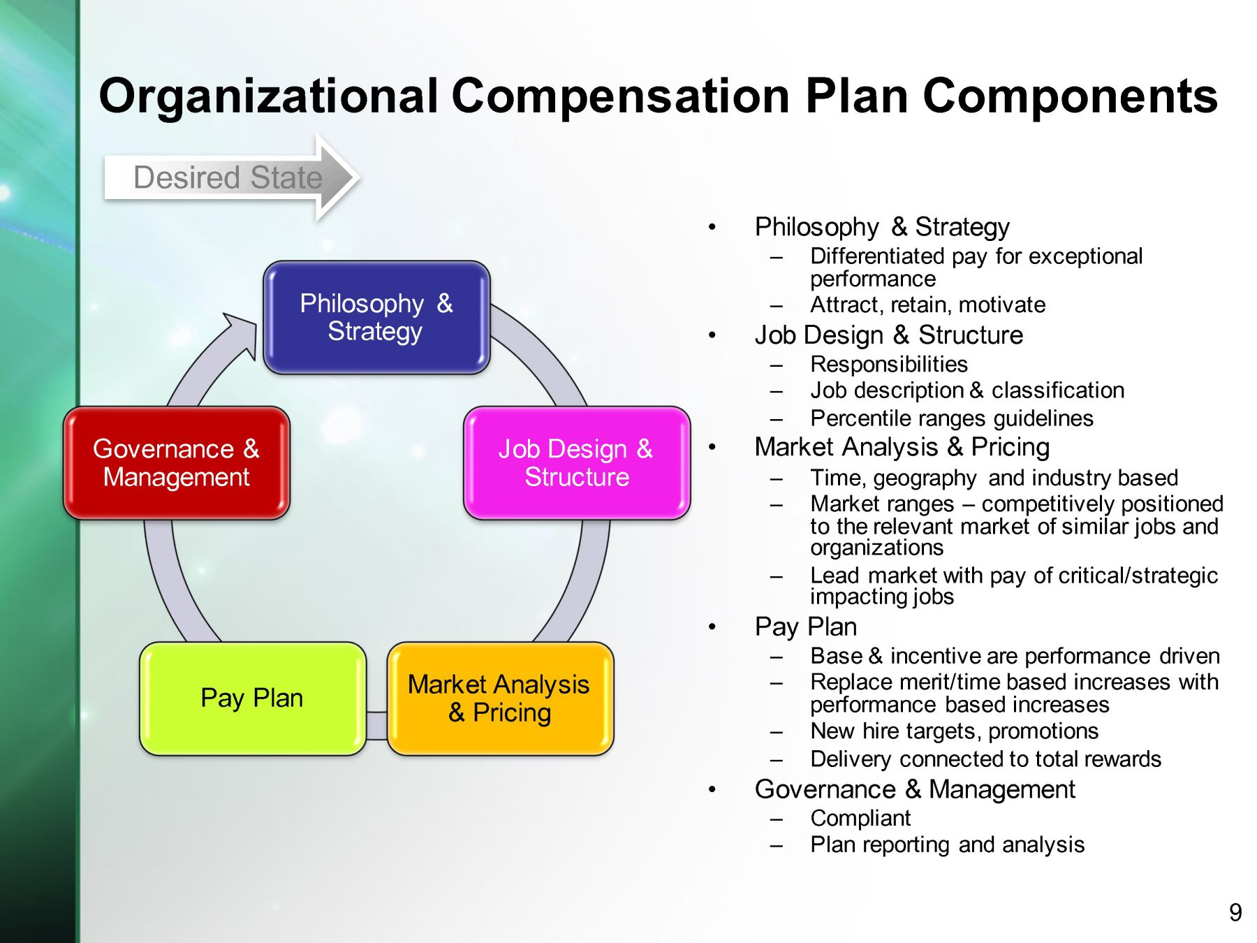 factors affecting employee compensation