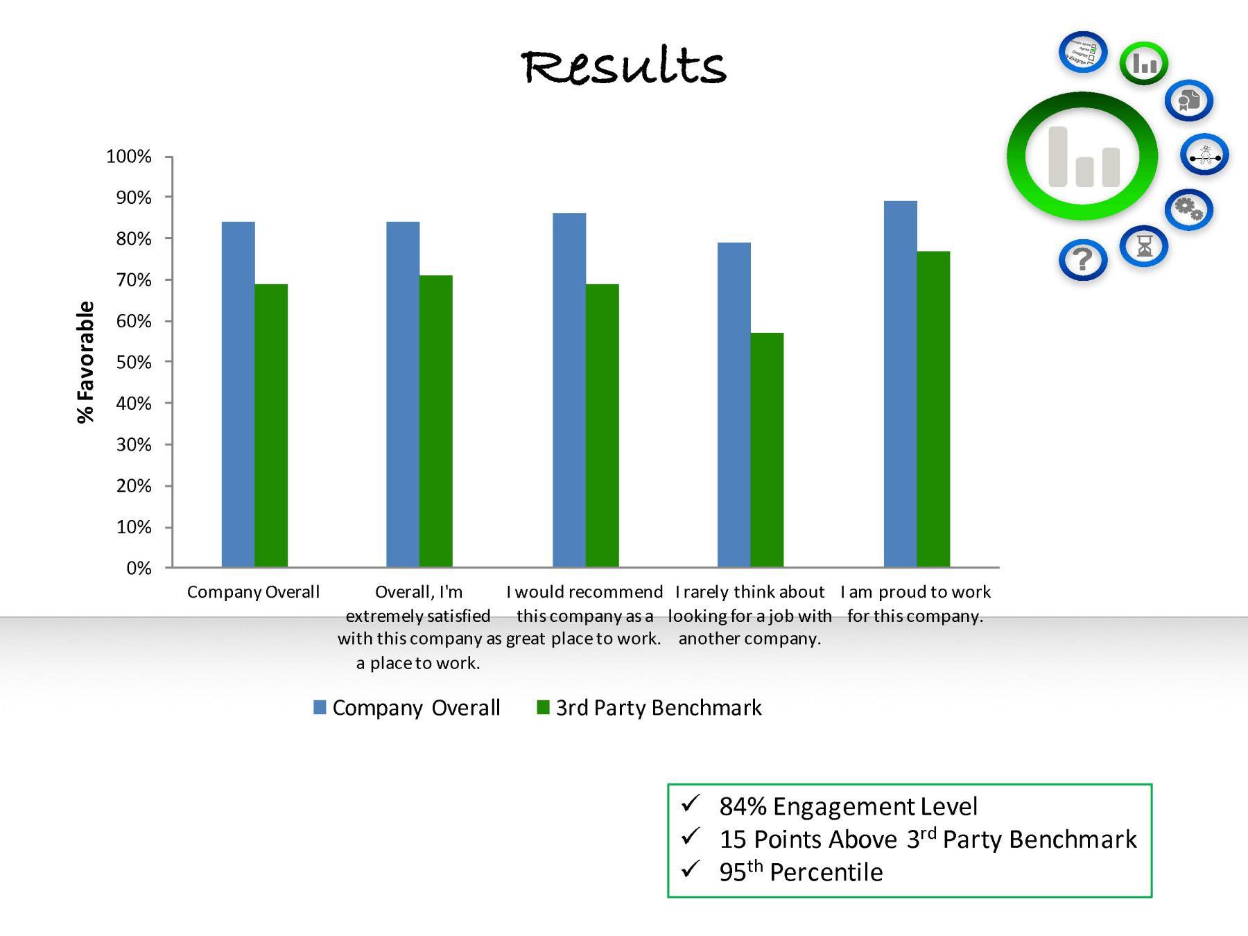Employee engagement survey results next steps alramifo Image collections