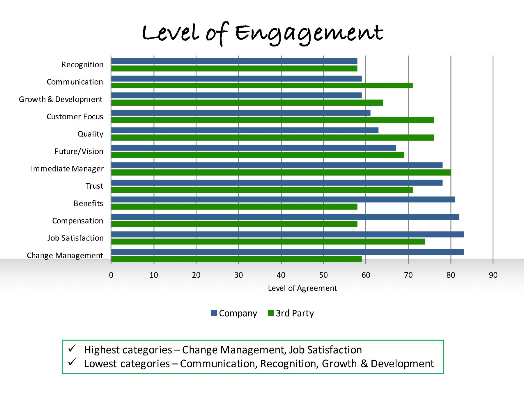 employee engagement survey results next steps click on any clear slide below to zoom in and preview this presentation some slides be blurred to protect the author s content while still providing a