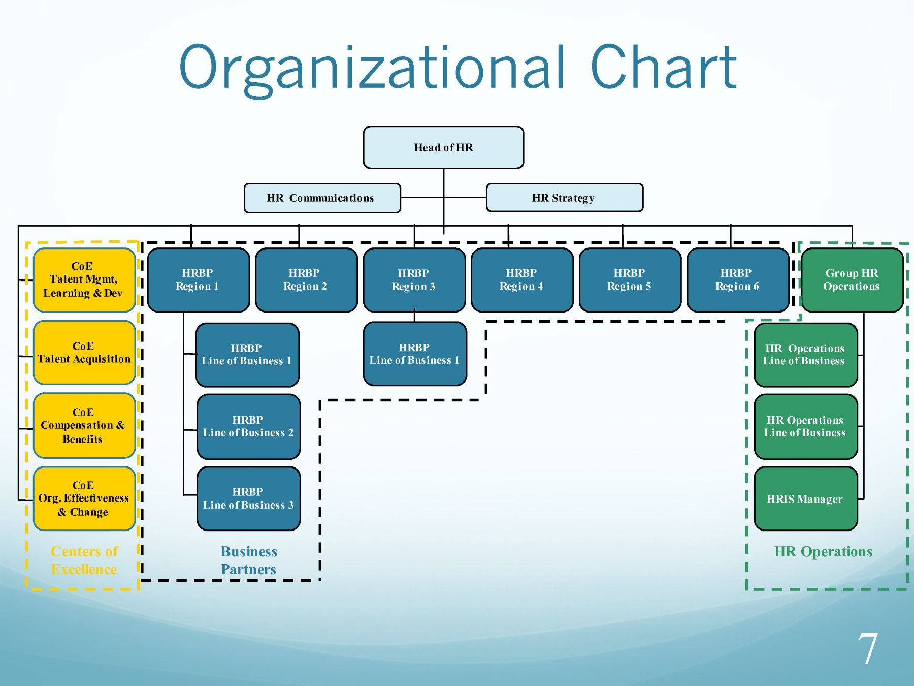 hr structure Organizational structure of a human resource department 19,486 views share like  organizational structure of a human resource department 1  the hr manager occupies a position in a company which best provides certain services to all employees.