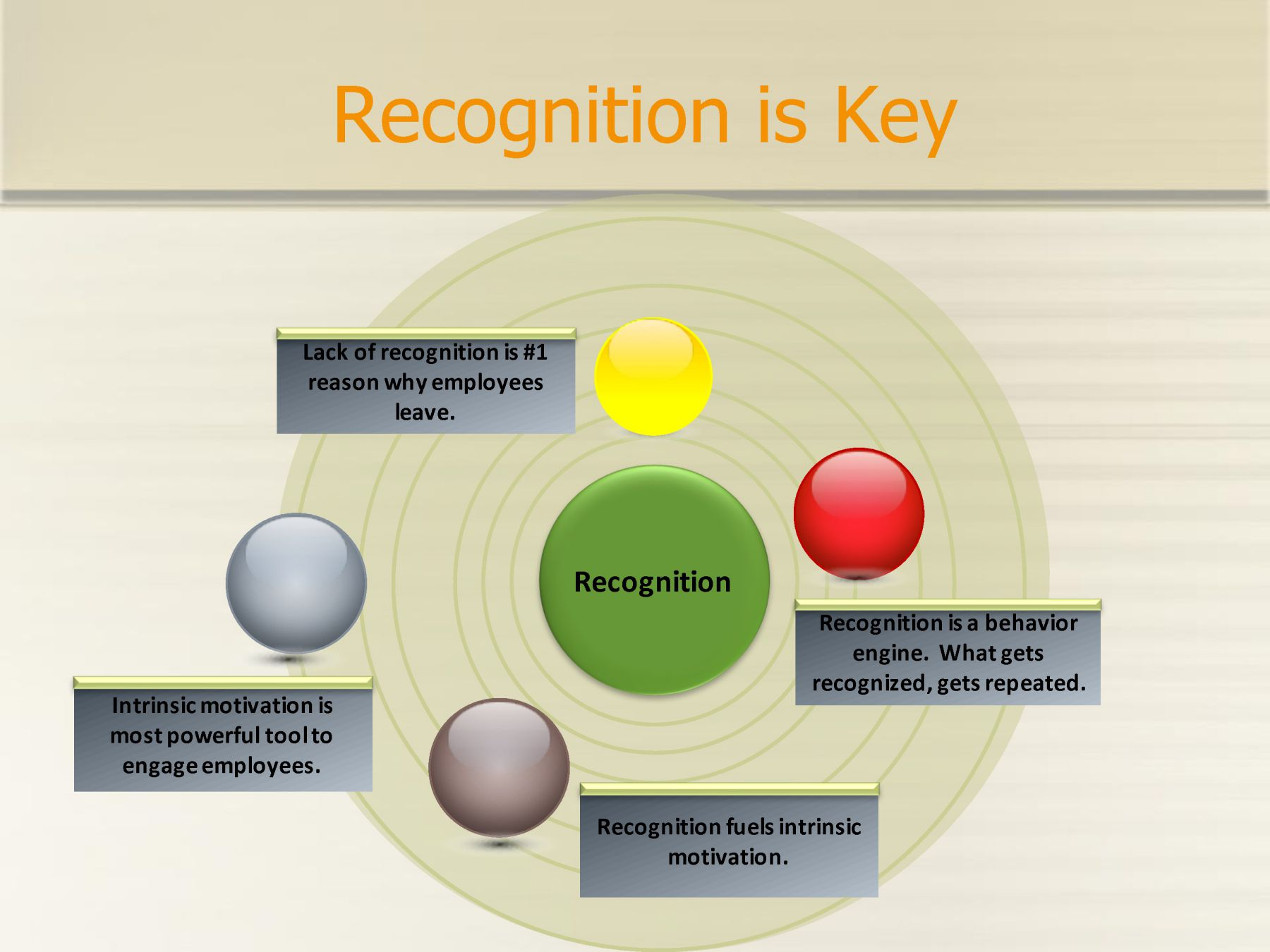 rewards and recognition The benefits of using well-designed employee recognition programs forrewarding good performance.